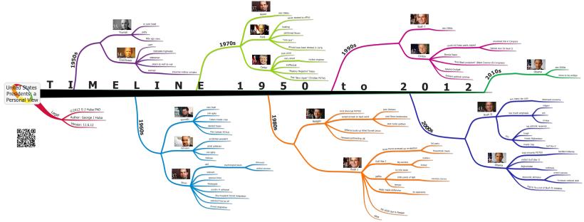 timeline tree